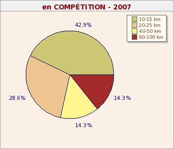 Bilan 2007 - Distances Compétitions