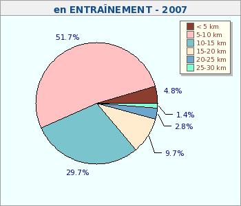 Bilan 2007 - Distances Entrainements