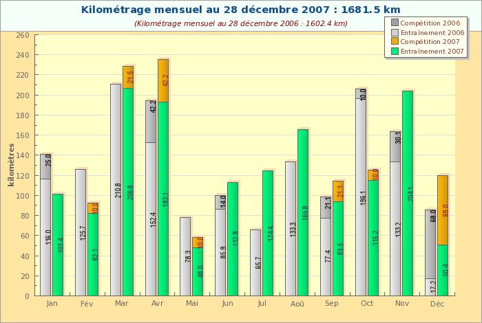 Bilan 2007 - Kilométrage Mensuel