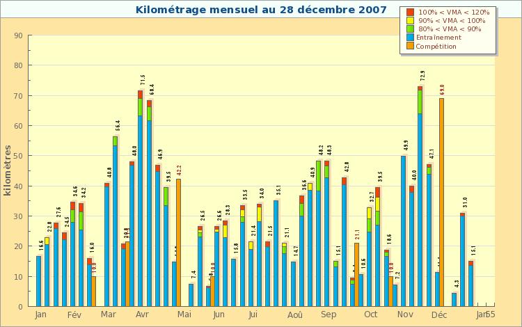 Bilan 2007 - Kilométrage Synthèse