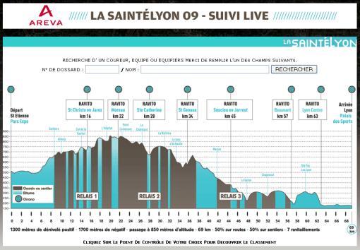 La LyonSaintéLyon 2009 Suivi Live